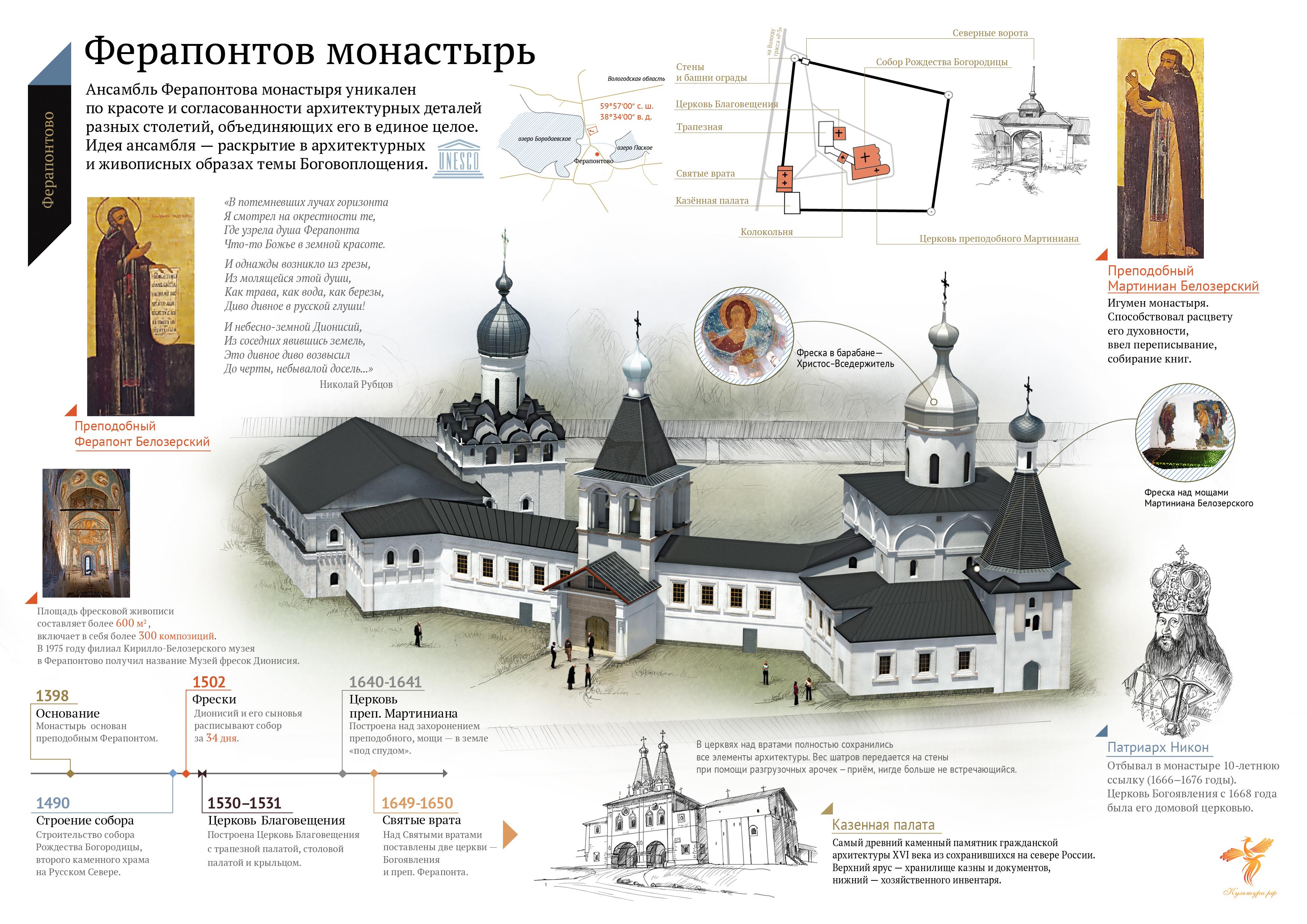 Карта Ферапонтова монастыря