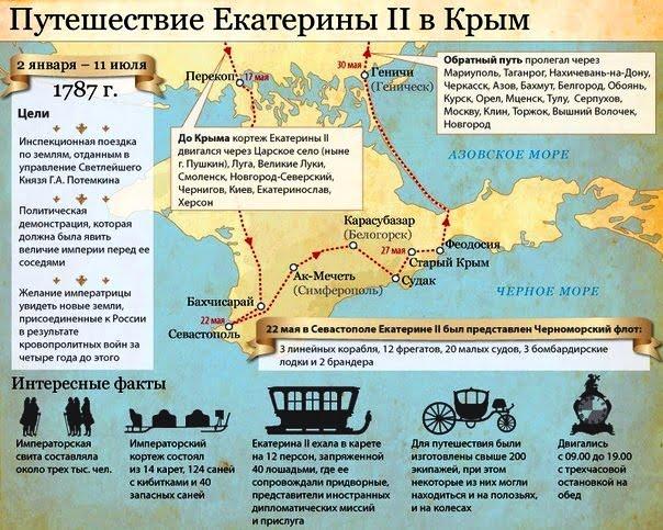 Екатерина Вторая в Крыму